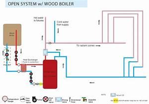 Outdoor Boiler Hook Up Diagrams  Outdoor  Free Engine