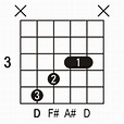 D+ Guitar Chord. Picture of a D+ guitar chord.