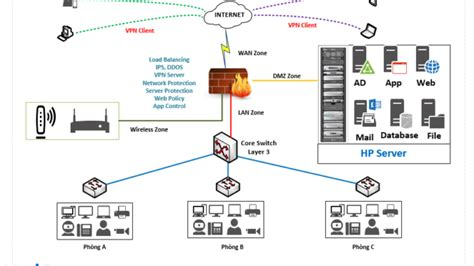 visio stencils basic network diagram  hp server