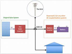 Is My Grid Connect Solar System 100  Compatible With A