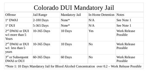 Just Shy Of A Felony Dui  The Third Dui In Colorado. Mycaa Military Spouse Program. Learn Programming Online Beginner. Charlotte Tree Service Oklahoma Overtime Laws. Bond Insurance Companies Website Setup Service. Chase Home Mortgage Customer Service. Cincinnati Junk Removal Ecclesia Bible College. Mitsubishi Dealer Bay Area Smtp Mail Servers. Best Nursing School In Florida