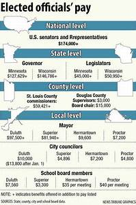 Public pay day: What should elected officials get paid ...