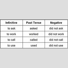 Simple Past Tensegrammar Rules Grammarly