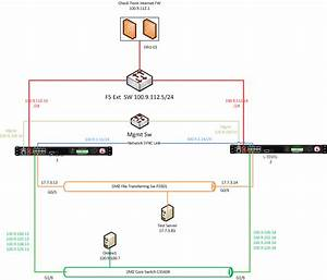 F5 Big Ip 2000s Appliance Configuration Step By Step Guide