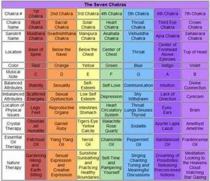 Sounds Of The Chakras Chart 17 Best Images About Meditations Chakras Hypnosies Etc