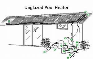 Renewable Pool Heating