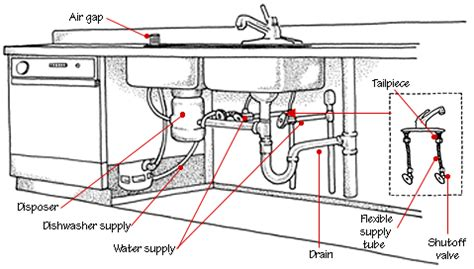 how to plumb a kitchen sink picture diagram of double sink plumbing with garbage disposal