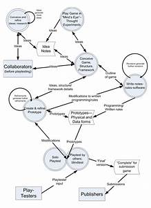 Download Game Design Flow Diagram