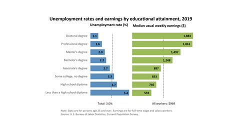 unemployment rates  earnings  educational attainment