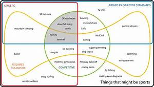 The 25  Best Euler Diagram Ideas On Pinterest