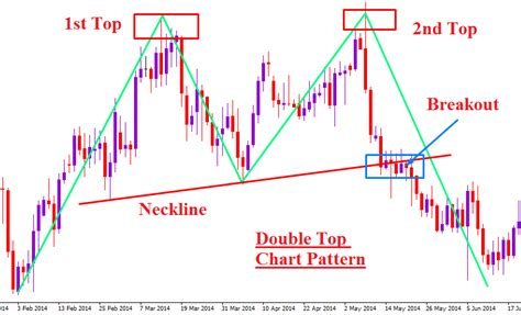 best foreign exchange brokers forex chart pattern trading on top learnforex