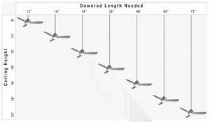 Ceiling Fan Downrod Length Chart Choosing The Right Ceiling Fan Gross Electric