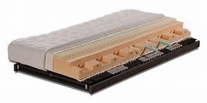 Matratzen Gegen Rückenschmerzen Test : matratzen gegen r ckenschmerzen individuell f r ihren k rper gefertigt ~ Orissabook.com Haus und Dekorationen