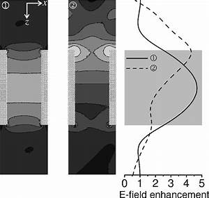 A  Intensity Of The Nondiffracted Transmitted Beam  Gray