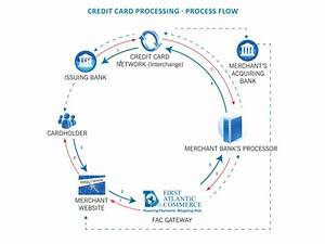 0514 Credit Card Processing Flow Chart Powerpoint Presentation