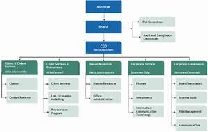 Act Government Organisational Chart 01 Chapter1 2 1 Australian Reinsurance Pool Corporation