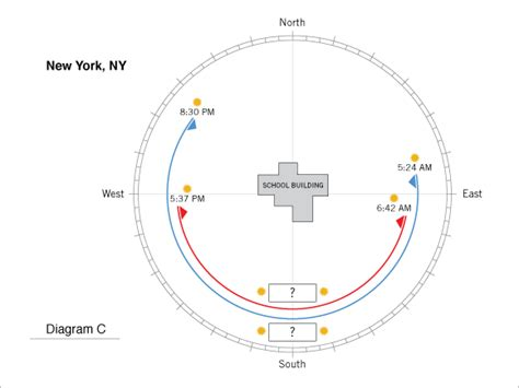 Us New York Diagram by Math Questions Sun Path Discover Design A Student
