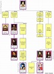 House of Plantagenet Family Tree and House of Lancaster