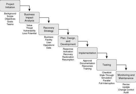 Disaster Recovery Plan Flow Chart Elegant Disaster Recovery Organisation Chart Ema Visio 2013 Organizational Html Structure Questions Organization Non Profit By Function And Performance Business Definition