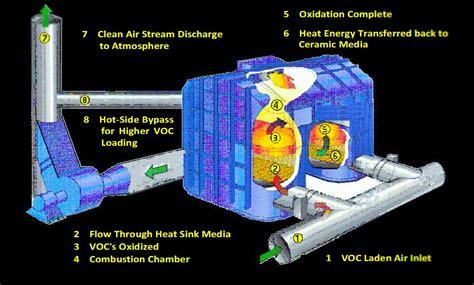 regenerative thermal oxidizer  efficient