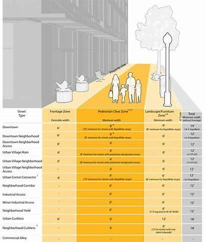 Sidewalks Sidewalk Dimensions Seattle Standards Streets Figure