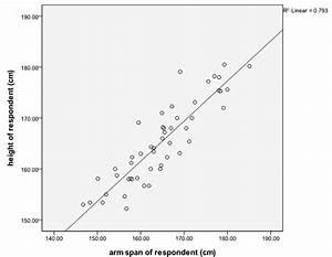 Arm Span Vs Height  Data Analysis