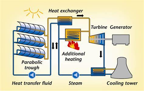 Solar Power How Use Its Energy Tecnologia Eso Ingles