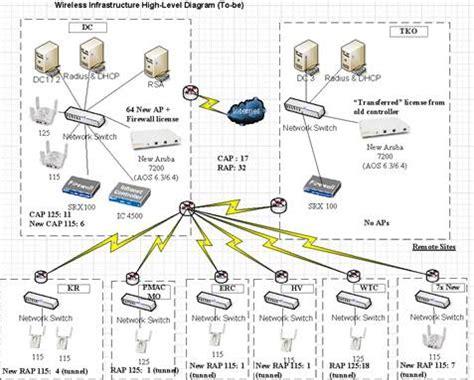 upgrade aruba wireless network airheads community