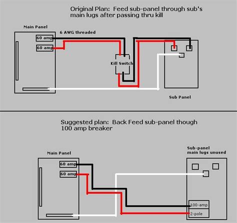 backfeeding a sub panel electrical diy chatroom home improvement