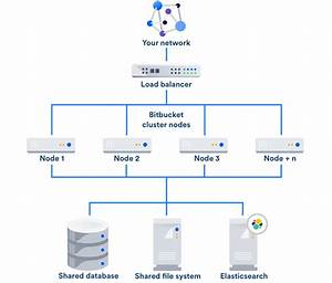 Failover For Bitbucket Data Center