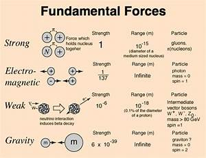 How Can We Prove That Nuclear Forces Are Strongest Of All