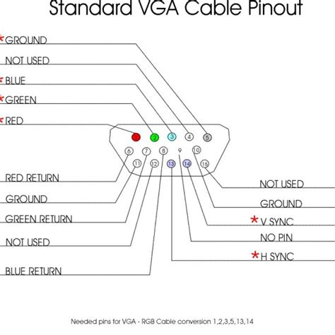 choosing the right cable vga triplewide media