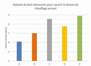 Bois De Chauffage 22 : test qualit des diff rents bois de chauffage vendus ~ Nature-et-papiers.com Idées de Décoration