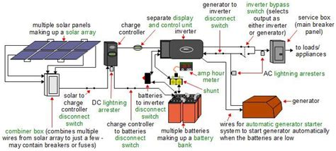 Rv Solar Power Wiring Diagram by Wiring Diagram Rv Solar System Page 3 Pics About Space