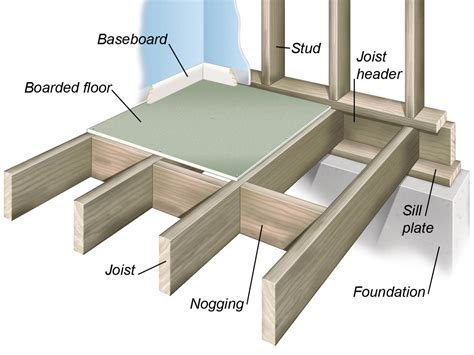 Floor Joist Size Residential Construction by All About Wood Floor Framing And Construction Diy