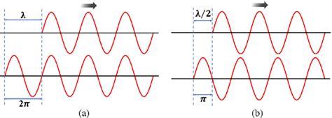 (a) Constructive interference. (b) Destructive ...