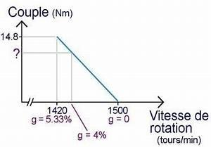Définition Couple Moteur : le moteur asynchrone couple proportionnel au glissement ~ Gottalentnigeria.com Avis de Voitures