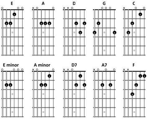 Beginner Guitar Chord Chart