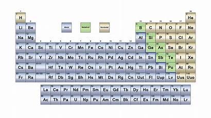 Metals Periodic Elements Element Nonmetals Metalloids Labeled