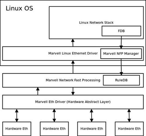 fastpath software  boost performance  linux