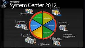 Why Is Microsoft System Center Integration Important