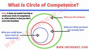 Circle of Competence: What is it? How to find it? – INFIMONEY