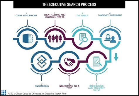 executive search process aesc