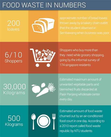 cuisine p駻鈩e some food waste statistics infographics statistics