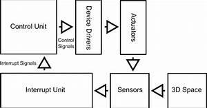 Programmable Autonomous Vehicles  U2013 Fundamentals  Part I