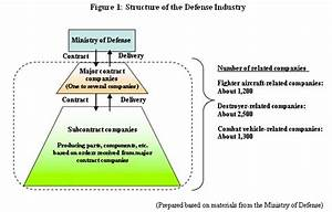 Nippon Keidanren   Proposal For The New National Defense