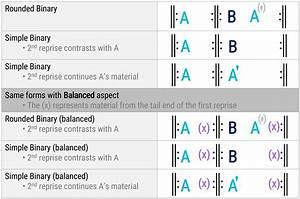 Binary Form  U2013 Open Music Theory