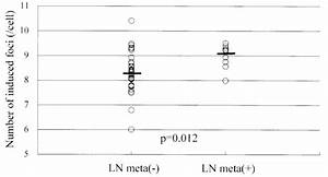 The Relationship Between Axillary Lymph Node Metastasis