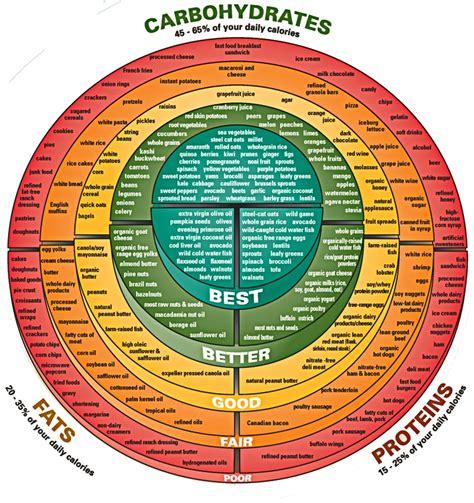 cuisine cr鑪e alkaline and acidic food chart seattlenewsgx com