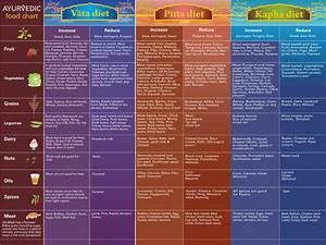 Ayurvedic Diet Chart 11x17 Ayurveda Posters